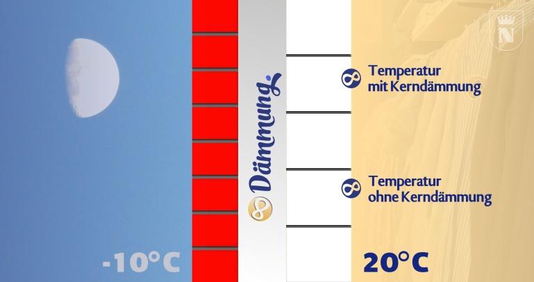 Eine Einblasdämmung erhöht die Temperatur an der Innenwand.
